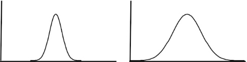 Comparison of normal distribution curve with different standard deviations.