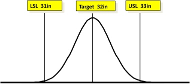 Example of improved process through use of six sigma.