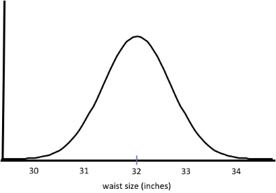 Jeans bell curve example for the six sigma tutorial.