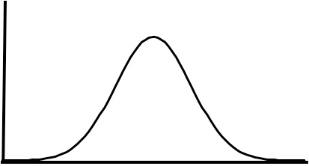 Six Sigma tutorial on the bell curve.