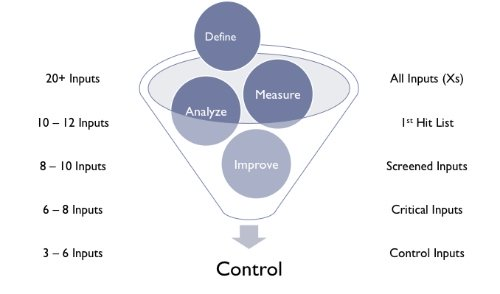 Six Sigma methodology helps filter the inputs.